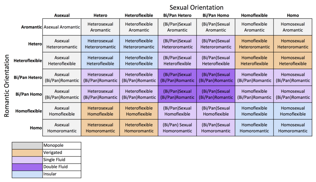 Matrix of Sexuality and Romance