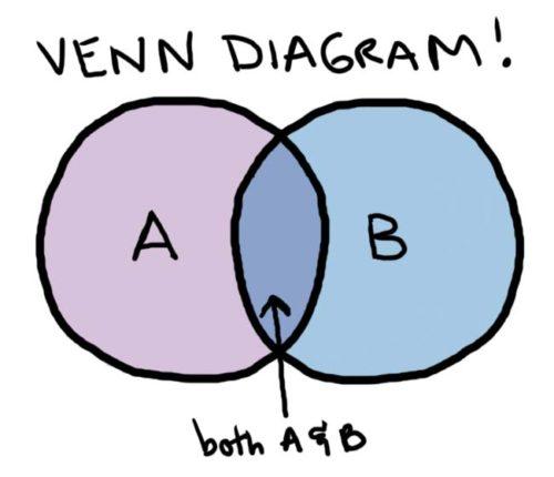 We vs. Me in Relationships